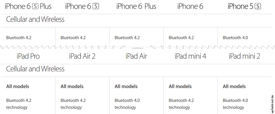 iPhone und iPad mit Bluetooth 4.2